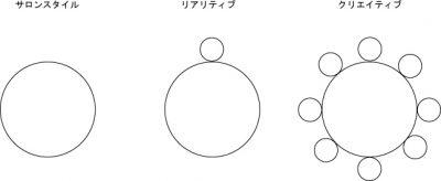 スタイル区分け説明のコピー